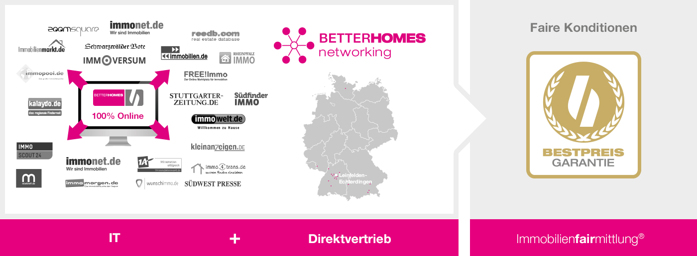 Betterhomes Immochallenge Success Picture 1